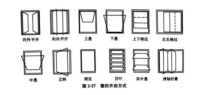 上海旭格门窗分类有哪些?上海旭格门窗隔热断桥铝合金窗的优越性 德国旭格新闻 第1张